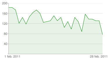YouTube Insight - Aantal weergaven - hansonexperience febr 2011