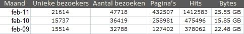 Statistieken weblog febr 2011