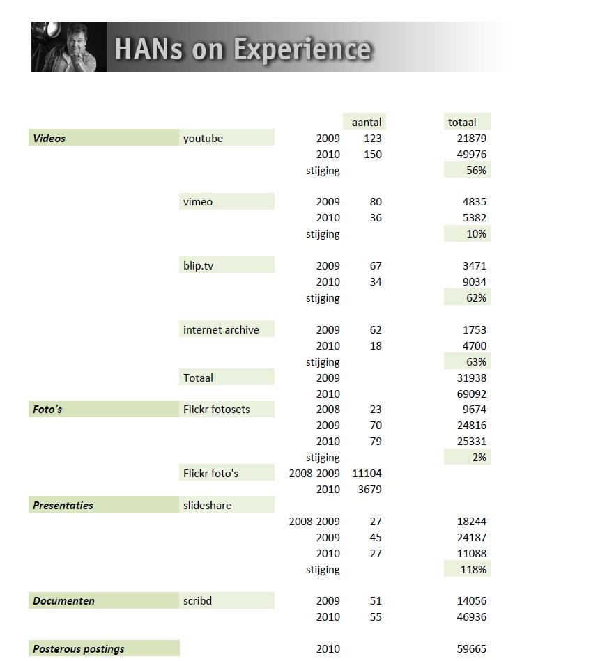 Statistieken 2010 inzet social media voor HAN Techniek