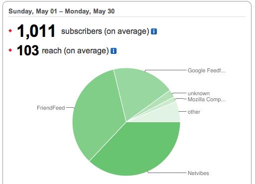 Statistieken mei 2011