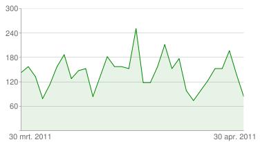 YouTube Insight - Aantal weergaven - hansonexperience