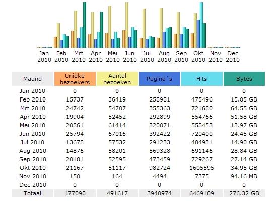 Statistiek oktober 2010