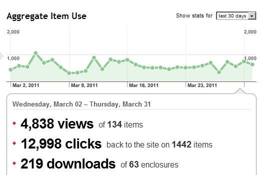 Statistieken maart 2011