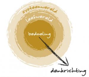 Cirkels in Verdraaide Organisaties